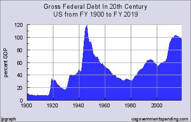 us_fed_debt_20c.png