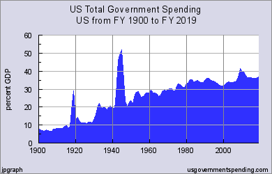 http://www.usgovernmentspending.com/include/us_total_spending_20c.png