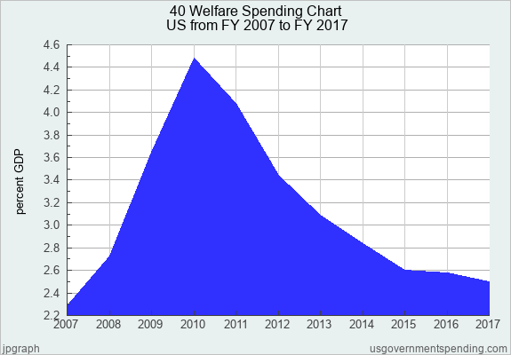 40 Welfare Spending Chart United States 2007 2017 Federal State