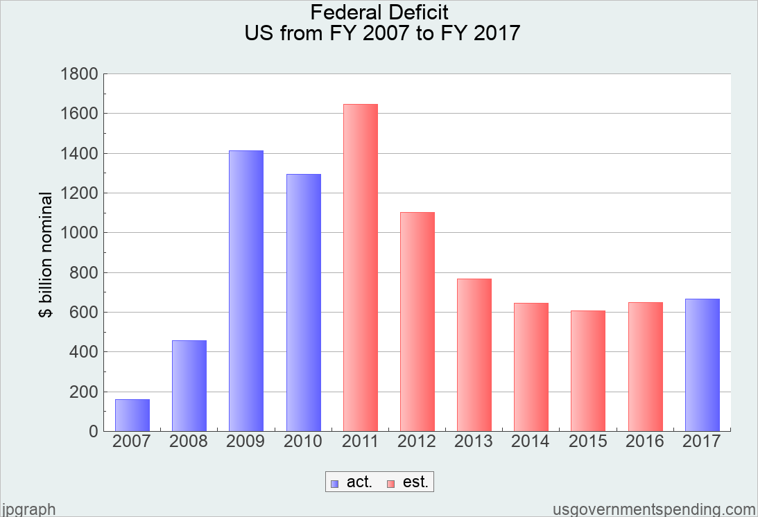Government spending chart united states 2007 2017 federal state use the controls below to customize chart or change the data series nvjuhfo Gallery