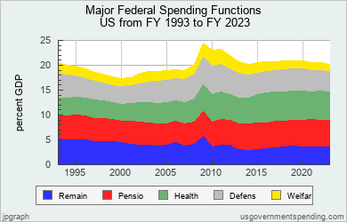 An American Manifesto: Federal Budget: Well, What Do You Expect?