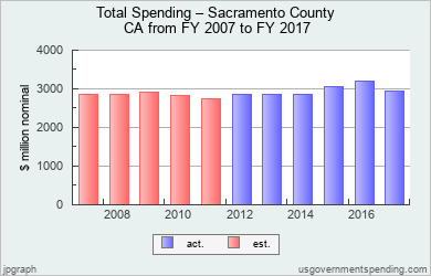 Chart of Sacramento County Spending for 2007 - 2017 - Source