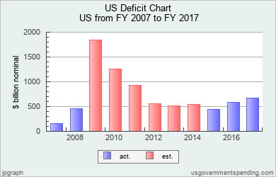 Us deficit chart united states 2007 2017 federal state local data