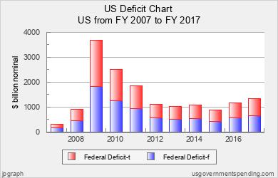 Us Deficit Chart