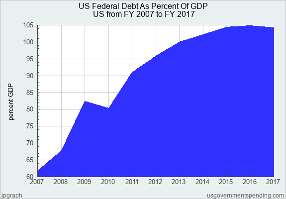 Us Federal Debt As Percent Of Gdp United States 2007 2017 Federal