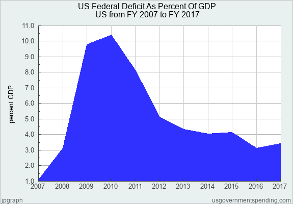 Us Federal Deficit As Percent Of Gdp United States 2007 2017