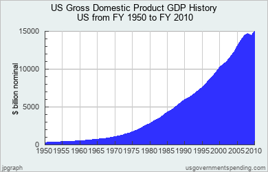 an introduction to the history of the gdp Chapter 8: the structure of the looking at history economic analysis measures the contribution of different industries towards total gross domestic product.