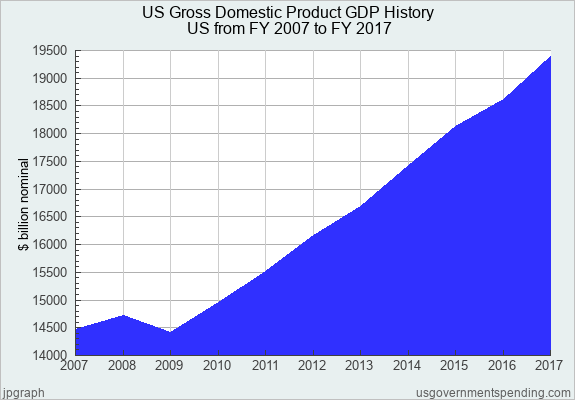 Us Gross Domestic Product Gdp History United States 2007 2017