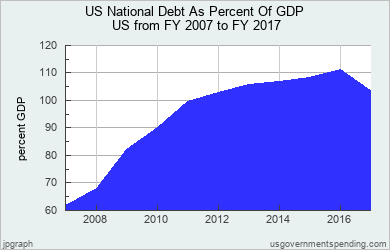 US National Debt As Percent Of GDP United States 2007-2017 - Federal