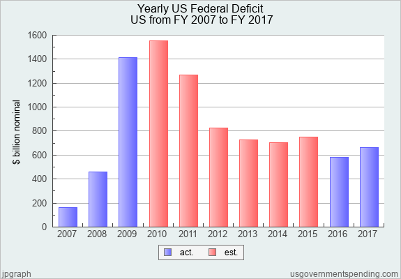 Yearly Us Federal Deficit United States 2007 2017 Federal State