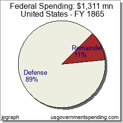 Government Spending in United States: Federal State Local for 1865
