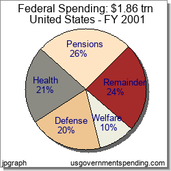 Federal 2001 Government Spending