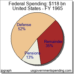Government Spending in United States: Federal State Local