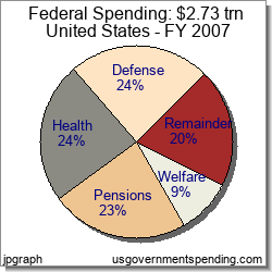Fed Government Spending for 2007 - Charts Tables History