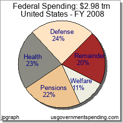 Federal 2008 Government Spending