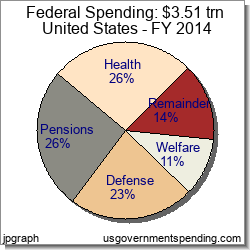 Fed Government Spending for 2014 - Charts Tables History