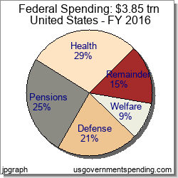 Federal 2016 Government Spending