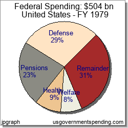Federal 1979 Government Spending